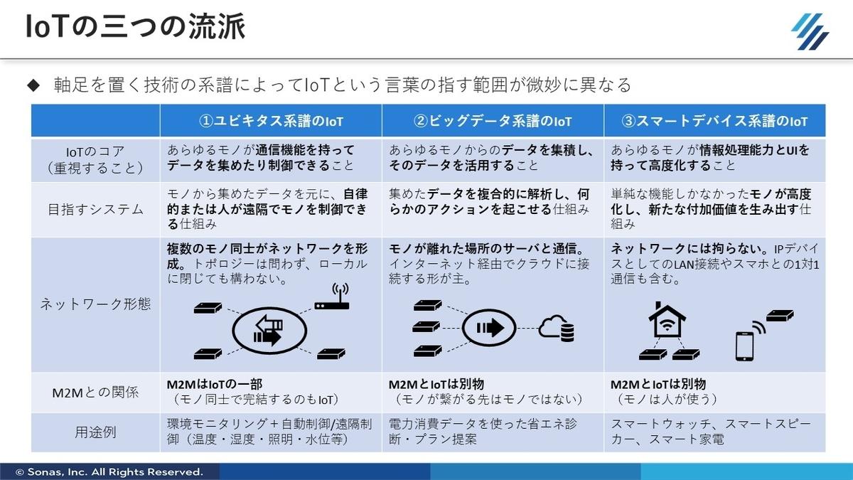 f:id:SonasTakizawa:20200626105918j:plain