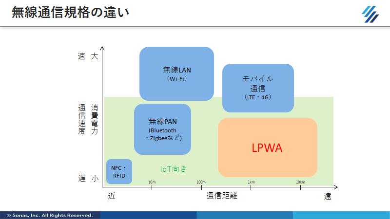 f:id:SonasTakizawa:20200708151648p:plain