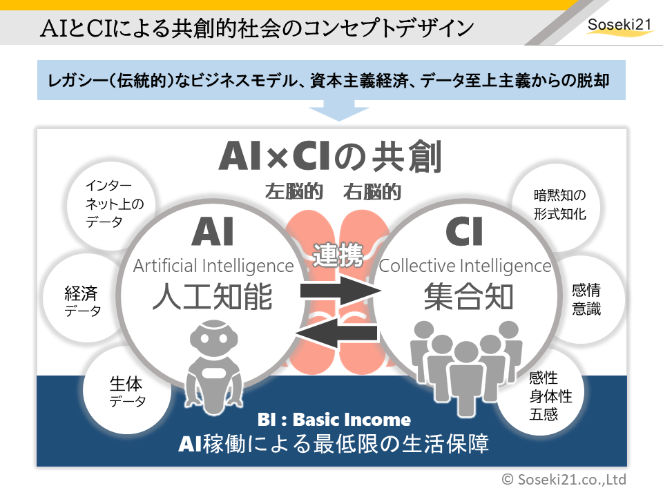 AIとCIの共創:Soseki21ブログ