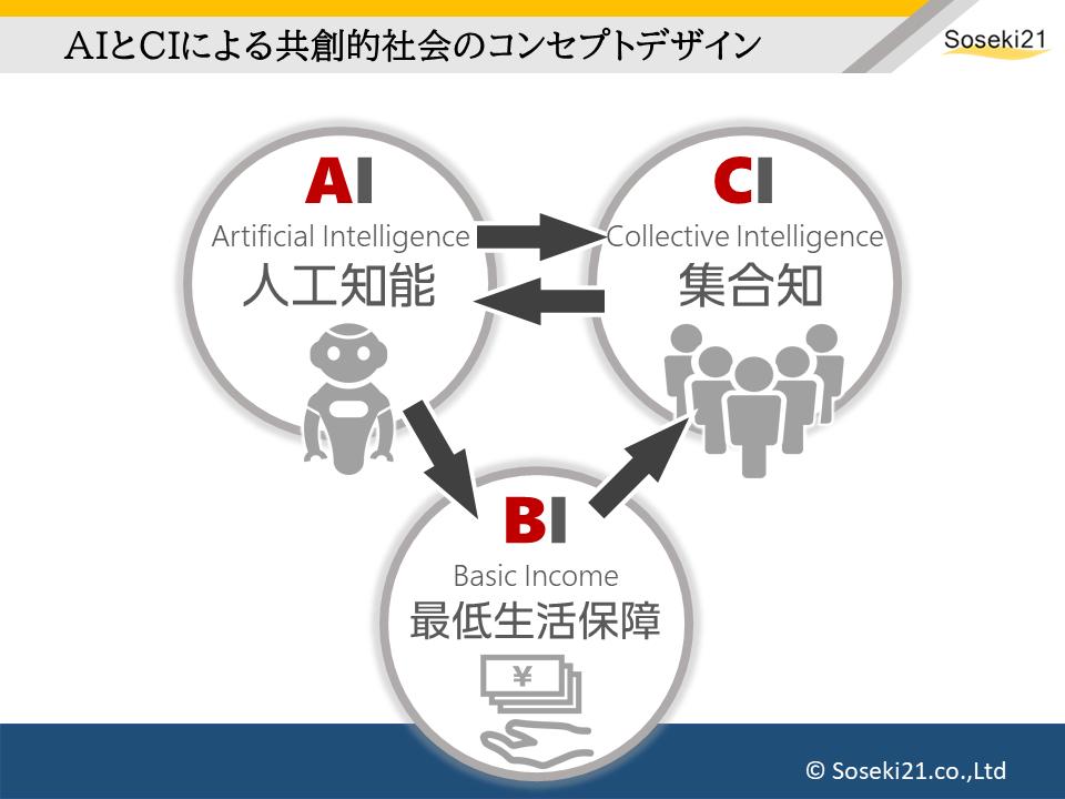 AIとBIとCIの「ABC逆三角形」:Soseki21ブログ