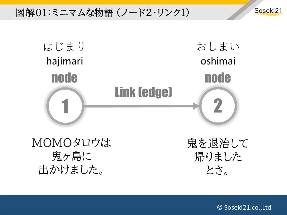 ノードによる小説の構造分析01:Soseki21ブログ