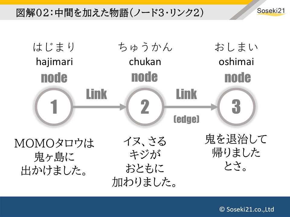 ノードによる小説の構造分析02:Soseki21ブログ