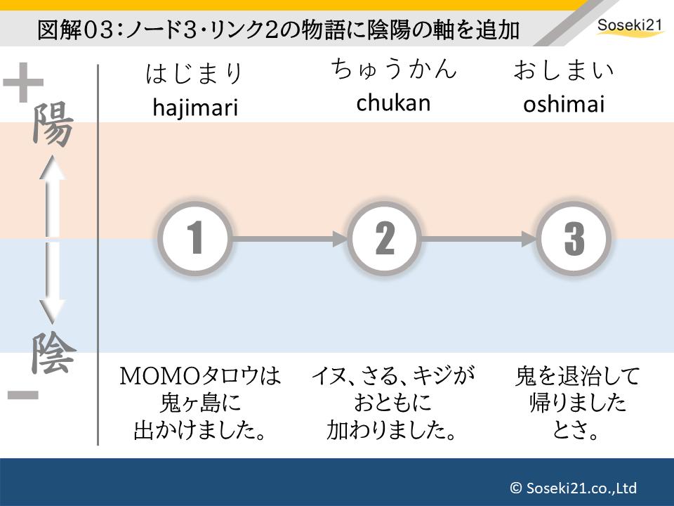 f:id:Soseki21:20200507170004p:plain