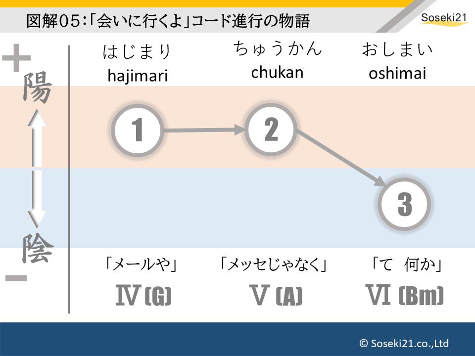 ノードによる小説の構造分析05:Soseki21ブログ