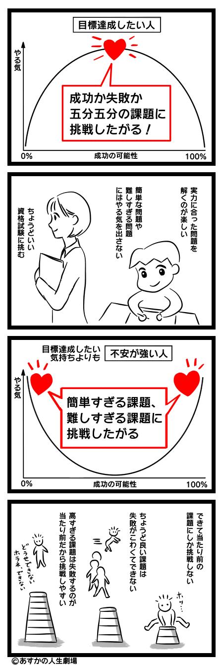 漫画:達成動機