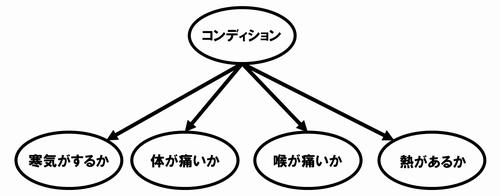 f:id:StatModeling:20201106182250p:plain