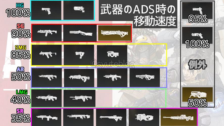 一覧 apex 武器