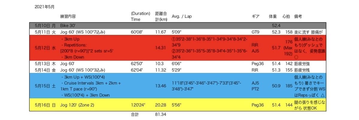 f:id:Stinger:20210521162807j:plain