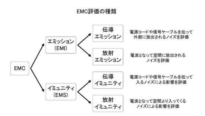 EMC試験分類