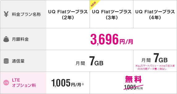 image by UQ Flatツープラス(4年/3年/2年)/ UQコミュニケーションズ株式会社