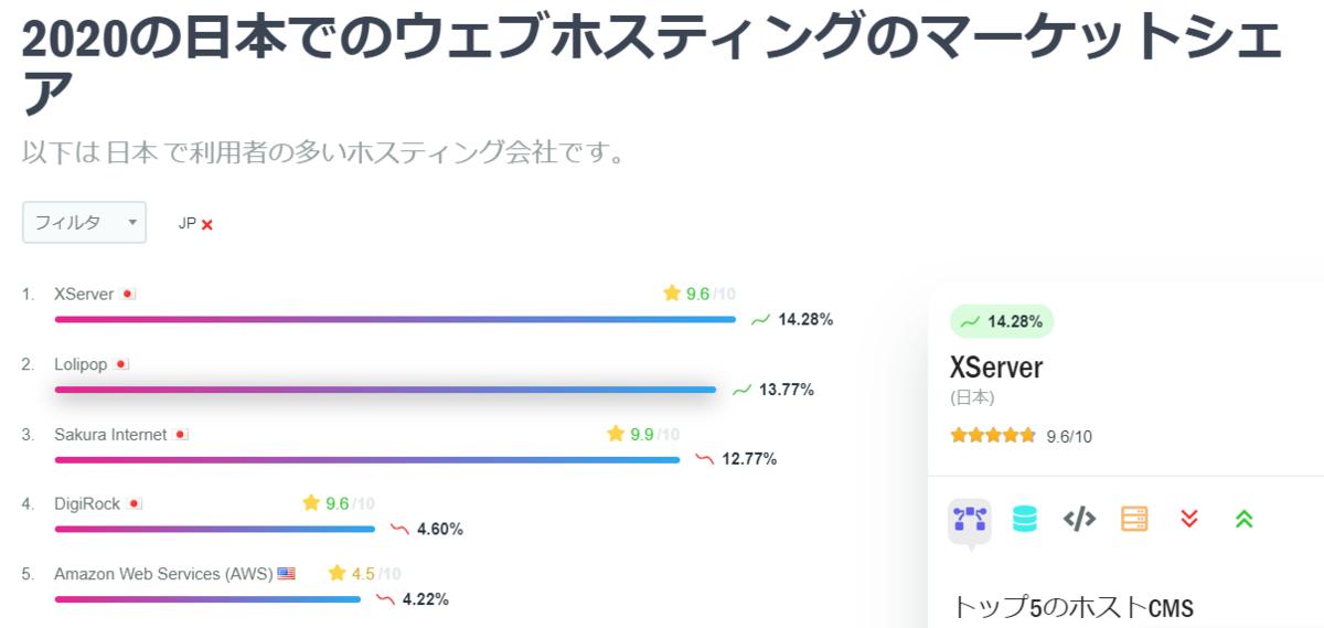 image by https://ja.hostadvice.com/marketshare/jp/