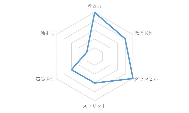f:id:SuzuTamaki:20171123131648p:plain