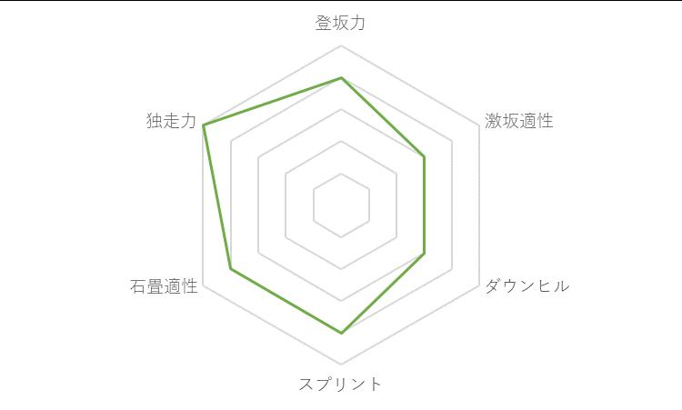 f:id:SuzuTamaki:20171123131710p:plain