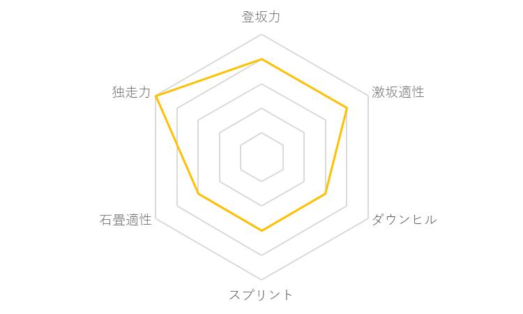 f:id:SuzuTamaki:20171123131732p:plain