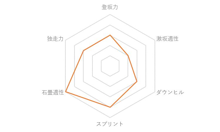 f:id:SuzuTamaki:20171123132503p:plain