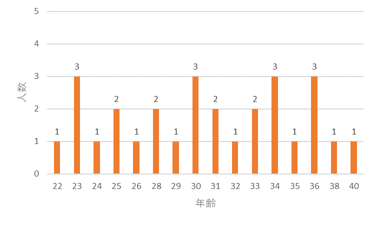 f:id:SuzuTamaki:20171126012928p:plain