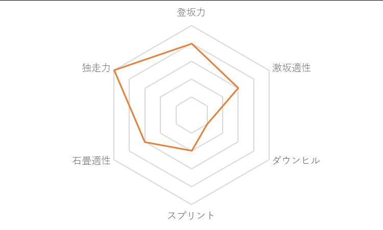 f:id:SuzuTamaki:20171127221609p:plain