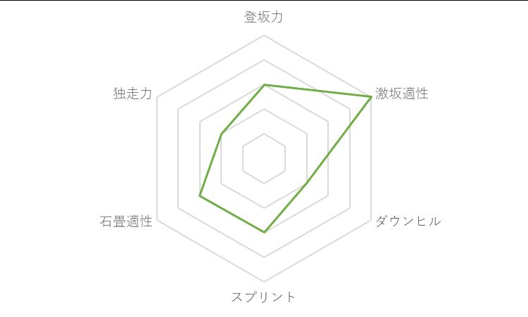 f:id:SuzuTamaki:20171127223756p:plain