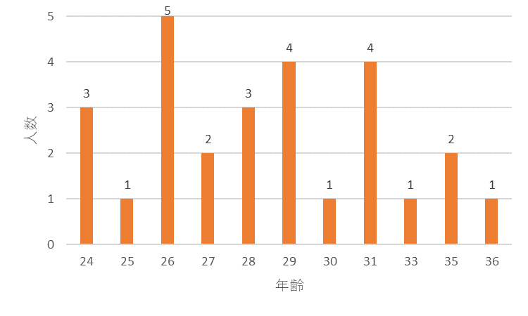 f:id:SuzuTamaki:20171128222250p:plain