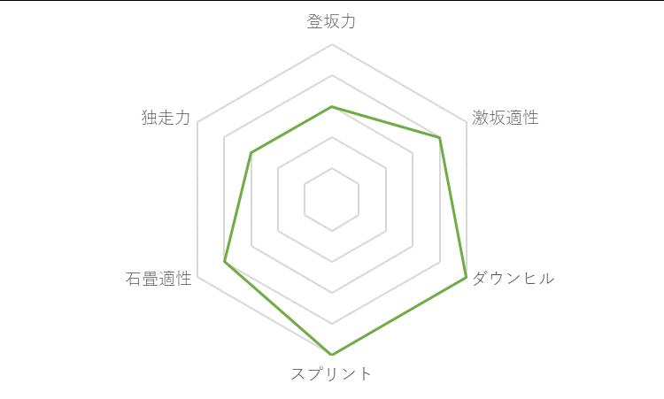 f:id:SuzuTamaki:20171128223857p:plain