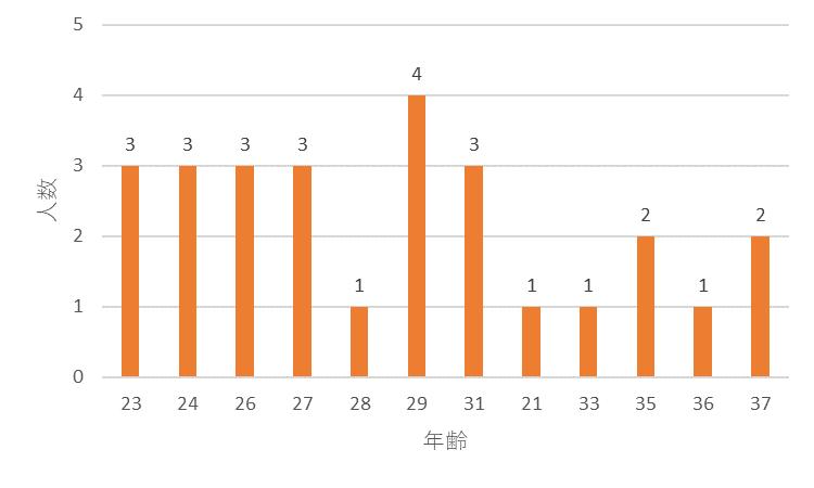 f:id:SuzuTamaki:20171202003059p:plain
