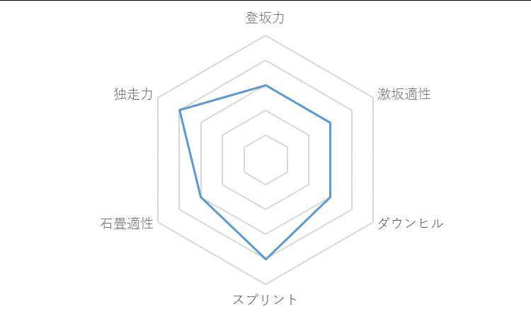f:id:SuzuTamaki:20171202010543p:plain