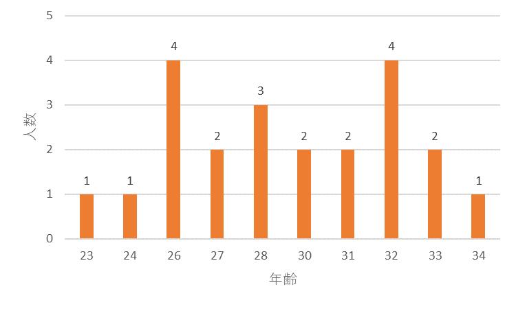 f:id:SuzuTamaki:20171202121856p:plain