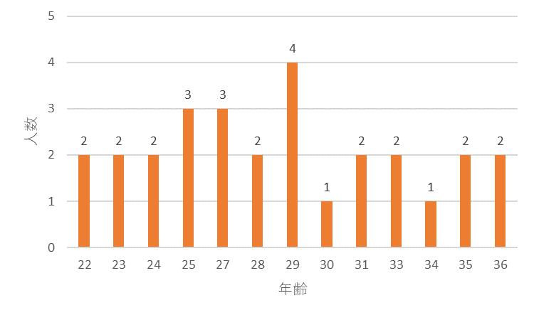 f:id:SuzuTamaki:20171203220654p:plain