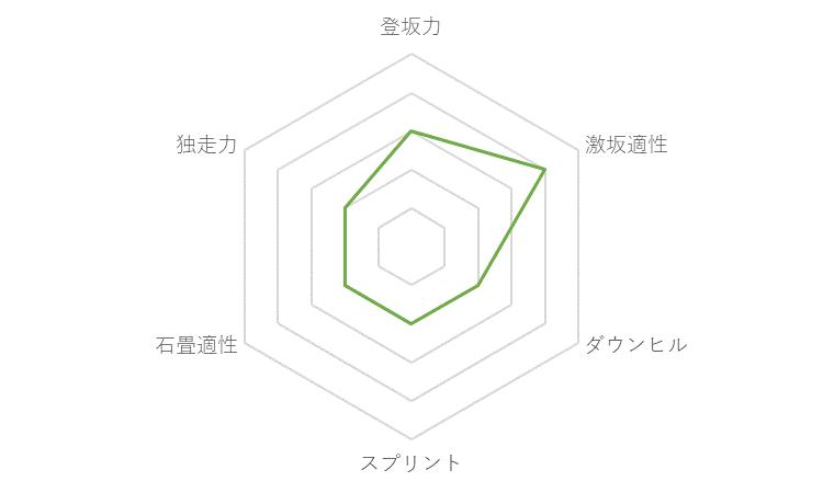 f:id:SuzuTamaki:20171203223754p:plain
