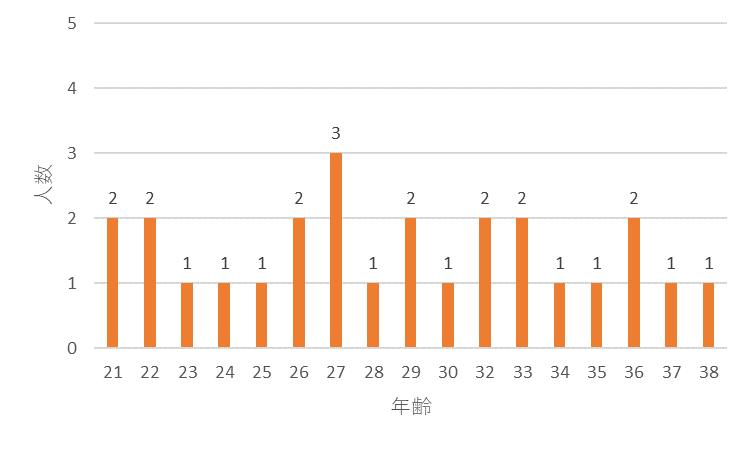 f:id:SuzuTamaki:20171207005818p:plain