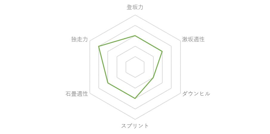 f:id:SuzuTamaki:20171208232601p:plain