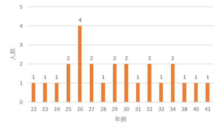 f:id:SuzuTamaki:20171210123233p:plain