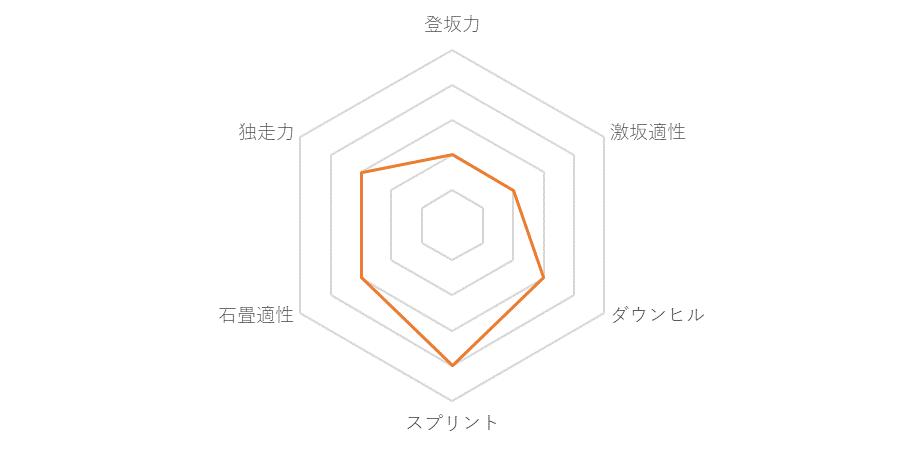 f:id:SuzuTamaki:20171210214532p:plain