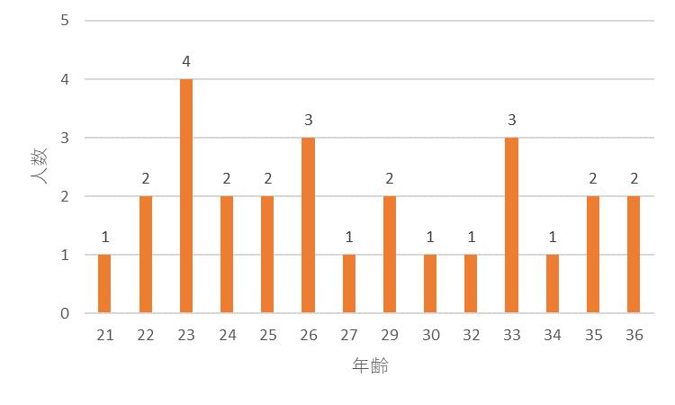 f:id:SuzuTamaki:20171211004551p:plain