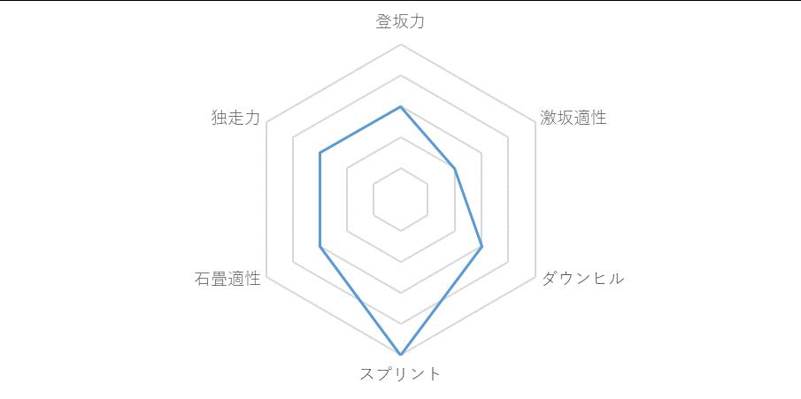 f:id:SuzuTamaki:20171211010345p:plain
