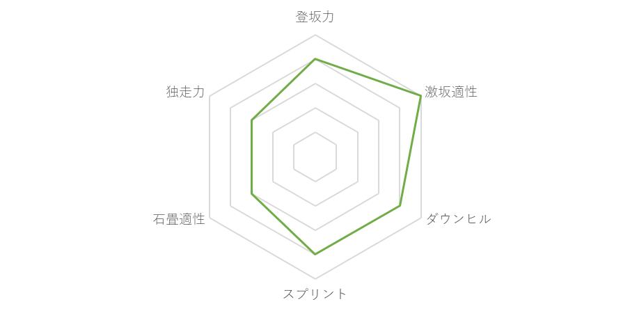 f:id:SuzuTamaki:20171211224752p:plain
