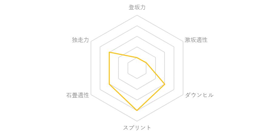 f:id:SuzuTamaki:20171211230328p:plain