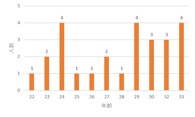 f:id:SuzuTamaki:20171216123431p:plain