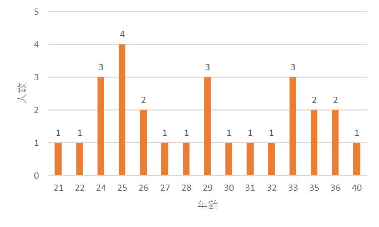 f:id:SuzuTamaki:20171217110140p:plain