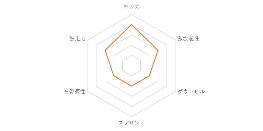 f:id:SuzuTamaki:20171217112758p:plain