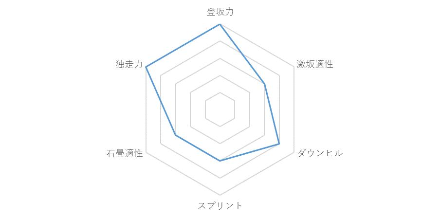 f:id:SuzuTamaki:20171217233825p:plain
