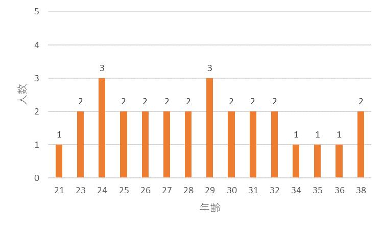 f:id:SuzuTamaki:20171229122608p:plain