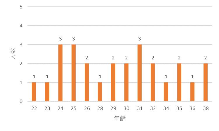 f:id:SuzuTamaki:20171230014011p:plain