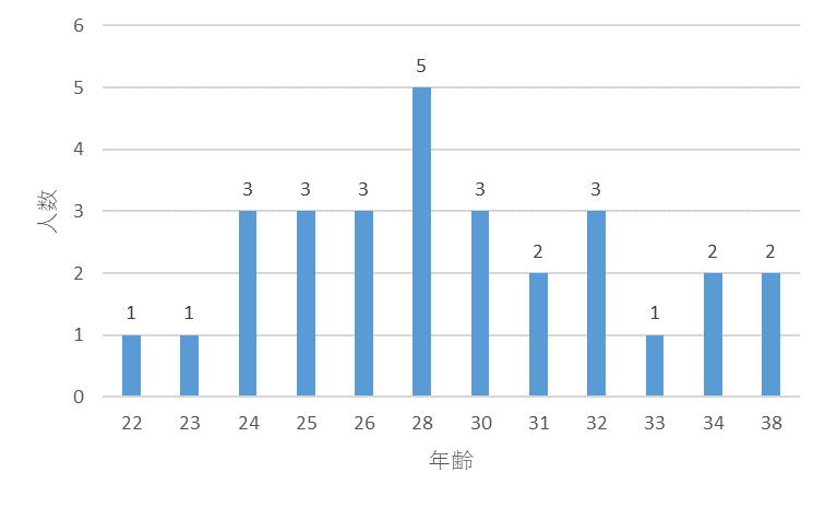 f:id:SuzuTamaki:20180104135117p:plain