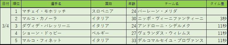 f:id:SuzuTamaki:20180306003632p:plain