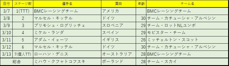 f:id:SuzuTamaki:20180323233319p:plain