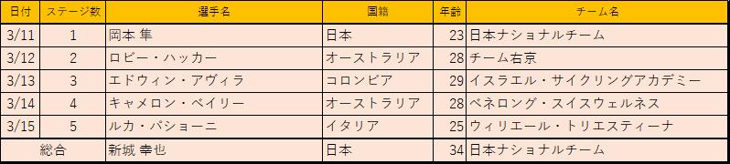 f:id:SuzuTamaki:20180408211315p:plain