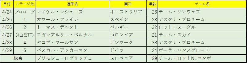 f:id:SuzuTamaki:20180430230331p:plain