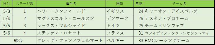 f:id:SuzuTamaki:20180507223008p:plain