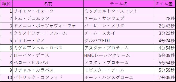 f:id:SuzuTamaki:20180526122618p:plain